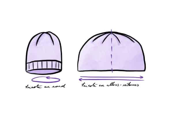 schéma bonnet